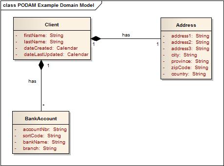PODAM Example Domain Model
