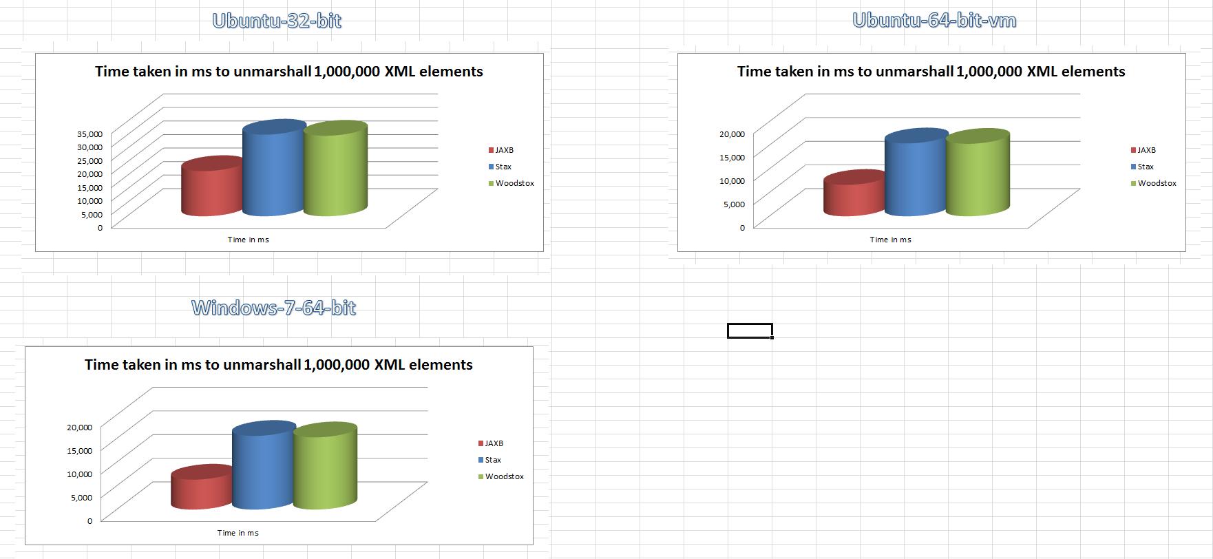 XML unmarshalling benchmark in Java: JAXB vs STax vs Woodstox