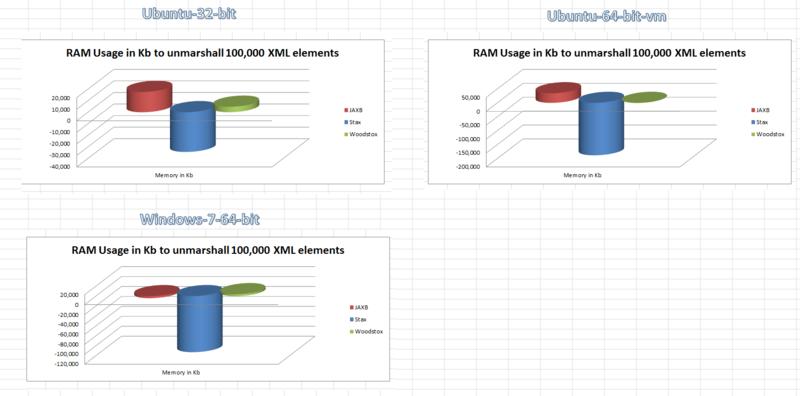 Ram-usage-summary-100000