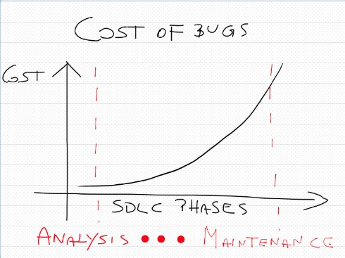 Bugs-cost-in-sdlc